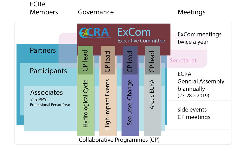 Organisational chart of ECRA